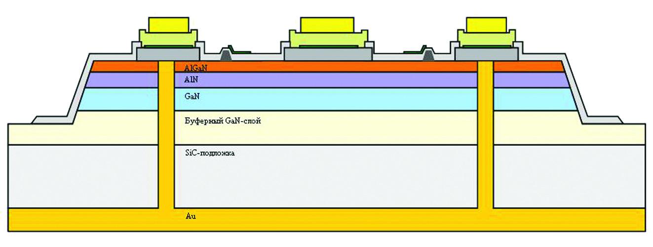 Схематическое изображение разреза транзисторной ячейки с металлизированными сквозными отверстиями в активной области