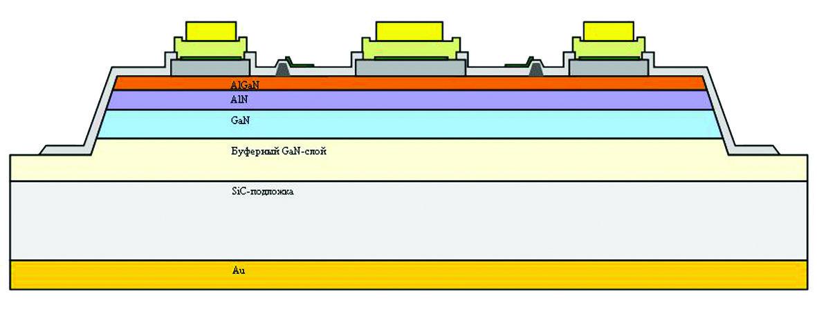 Схематическое изображение разреза ячейки силового GaN-транзистора