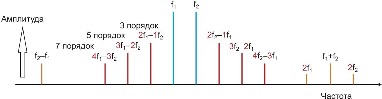 Спектр интермодуляционных частот