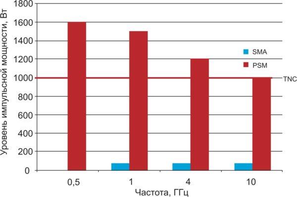 Пороговые уровни импульсной мощности соединителей SMA, PSM и TNC в зависимости от частоты, при которых не происходит мультипакторный пробой