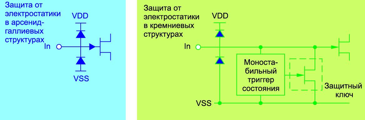 Защитные схемы во входных цепях арсенид-галлиевых и кремниевых микросхем