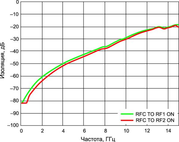 Зависимость изоляции между выходами RF1 и RF2 от частоты