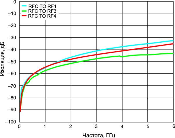 Зависимость изоляции между выходами RF1, RF3 и RF4 (при подключении RFC к выходу RF2) от частоты