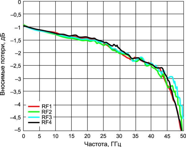 Зависимость вносимых потерь при переключении на выводы RF1, RF2, RF3, RF4 от частоты (ADRF5046)