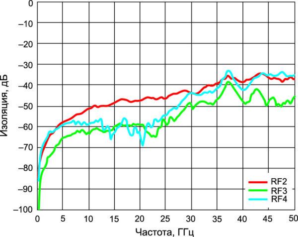 Зависимость изоляции (при подключении входа RFC к выводу RF1) от частоты