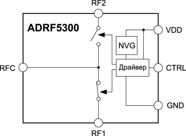 Структурная схема SPDT-ключа ADRF5300
