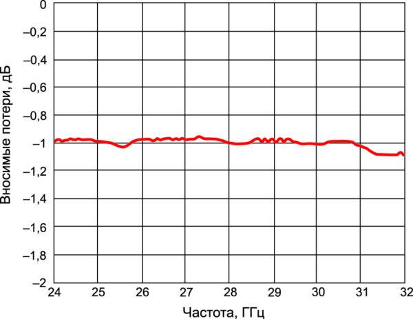Вносимые потери при подключении к выводу RF1 в диапазоне рабочих частот
