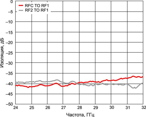 Изоляция (при подключении входа RFC к выводу RF2) в диапазоне рабочих частот