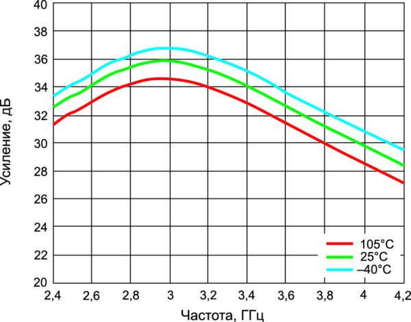 Коэффициент усиления ADRF5545A в диапазоне рабочих частот