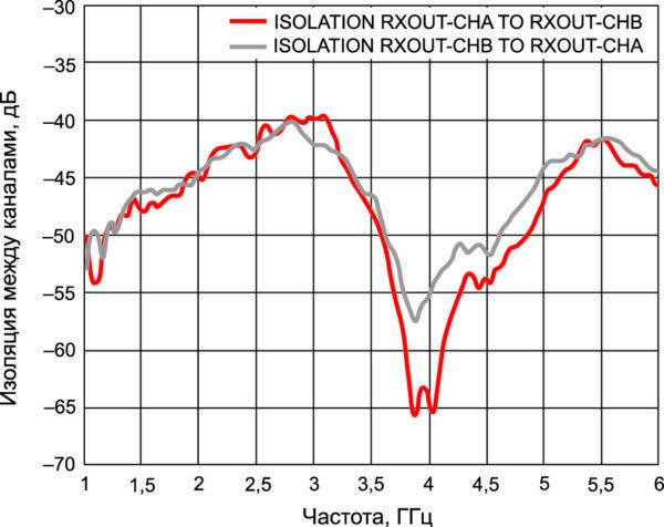 Изоляция между каналами ADRF5545A в диапазоне рабочих частотРис. 21. Изоляция между каналами ADRF5545A в диапазоне рабочих частот