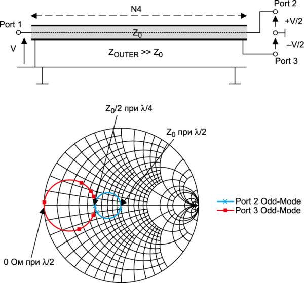 Схема деления/сложения сигнала на базе коаксиальной линии λ/4 и диаграмма Смита результатов моделирования схемы [4]