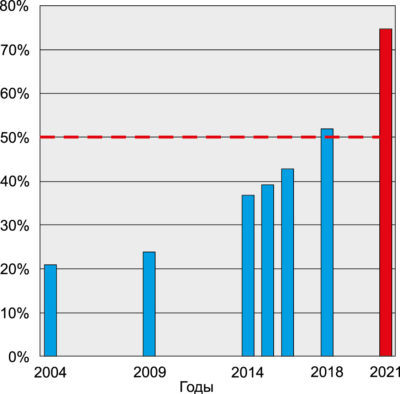 Рост доли специализированных интегральных схем (ASIC) в общем объеме производства