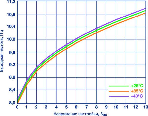 Зависимость выходной частоты от напряжения настройки традиционного ГУН