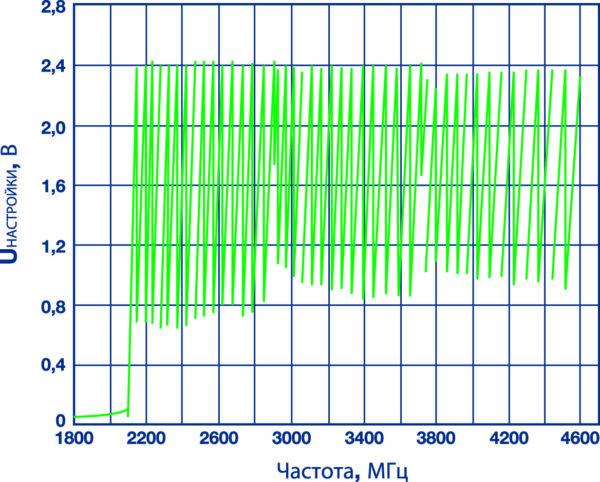 Зависимость выходной частоты от напряжения настройки многополосного ГУН