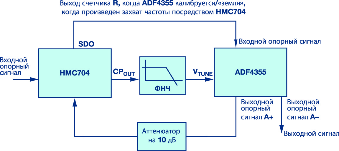 Захват частоты ADF4355 с помощью внешнего синтезатора с ФАПЧ HMC704 для минимизации паразитных гармоник