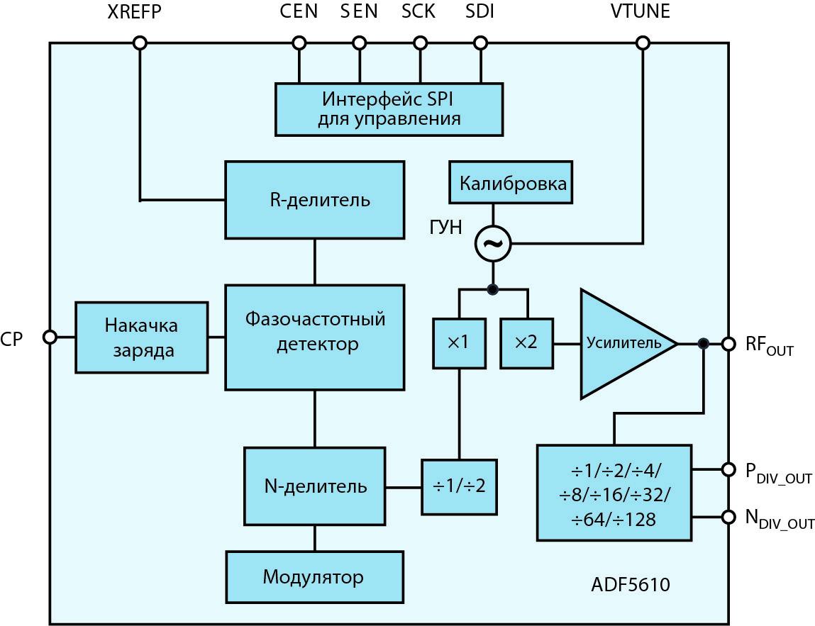 Блок-схема ADF5610
