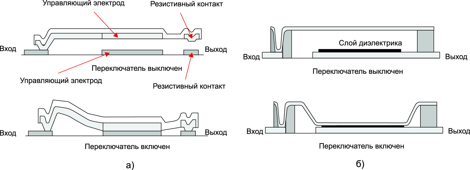 МЭМС-переключатели