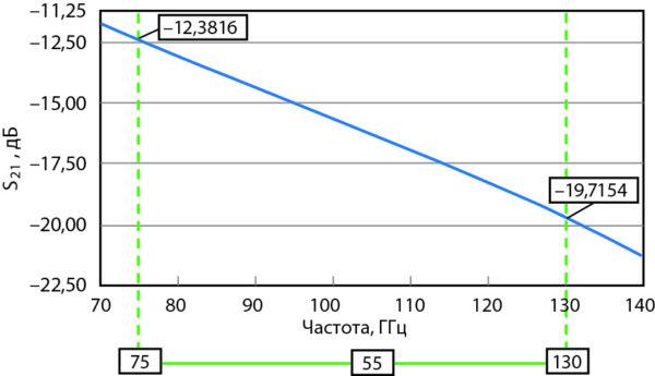 Зависимость характеристики изоляции выключенного МЭМС-переключателя, предоставленного на рис. 3 и 4, от частоты