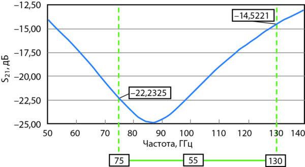 Зависимость характеристики изоляции от частоты предоставленного на рис. 6 МЭМС-переключателя