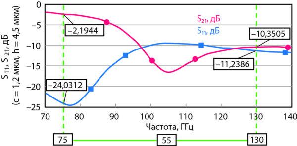 Зависимость вносимых и обратных потерь от частоты активированного МЭМС-переключателя, показанного на рис. 8