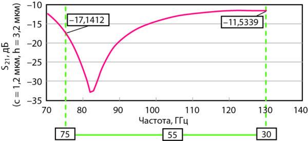 Зависимость характеристики изоляции МЭМС-переключателя, предоставленного на рис. 8