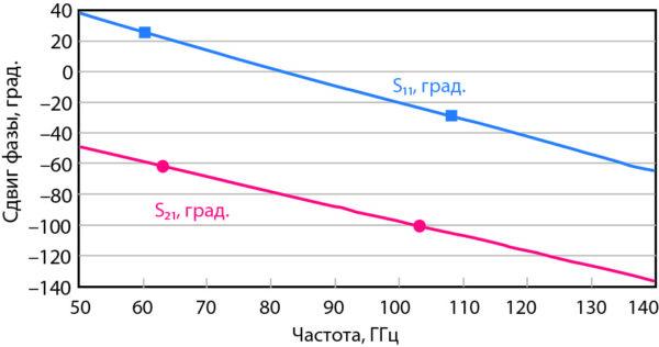 Зависимость сдвига фазы для прямой и отраженной волны от частоты для копланарной линии МЭМС-переключателя без DGS