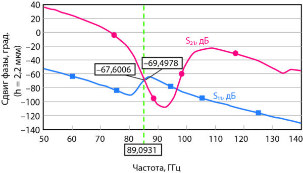 Зависимость сдвига фазы для прямой и отраженной волны от частоты МЭМС-переключателя для копланарного волновода с DGS, показанного на рис. 11, в зависимости от частоты