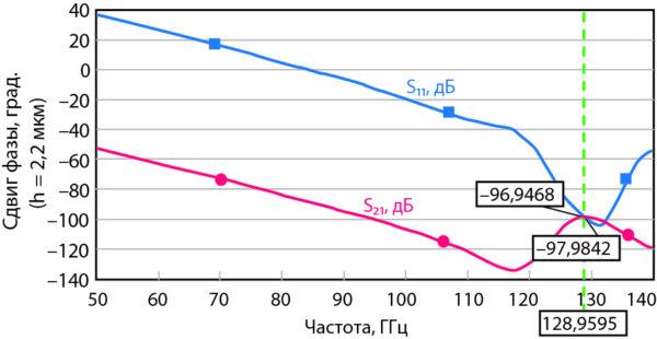 Зависимость сдвига фазы для прямой и отраженной волны от частоты МЭМС-переключателя для копланарного волновода с DGS, показанного на рис. 11, для высоты 2,8 мкм, в зависимости от частоты