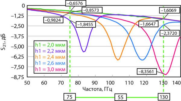 Зависимость характеристики изоляции МЭМС-переключателя, предоставленного на рис. 11, для разных значений высоты размещения мембраны над слоем заземления