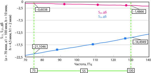 Зависимость характеристики изоляции МЭМС-переключателя, предоставленного на рис. 18, с активированными вторичными переключателями