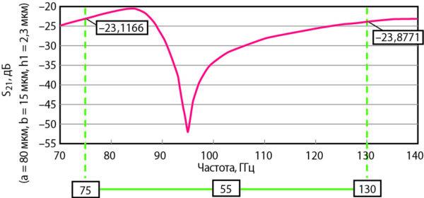 Зависимость характеристики изоляции от частоты для МЭМС-переключателя, предоставленного на рис. 18, в выключенном состоянии с активированными вторичными переключателями