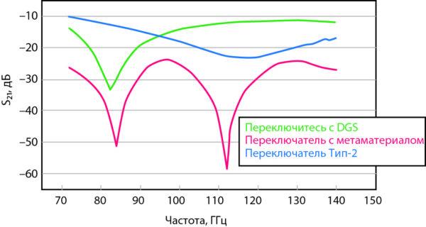 Зависимость характеристики изоляции МЭМС-переключателей разных топологий в зависимости от частоты
