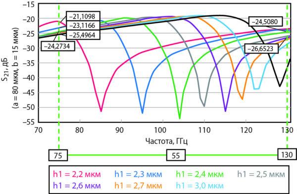 Характеристики изоляции для различных вариантов конструктивного исполнения МЭМС-переключателя