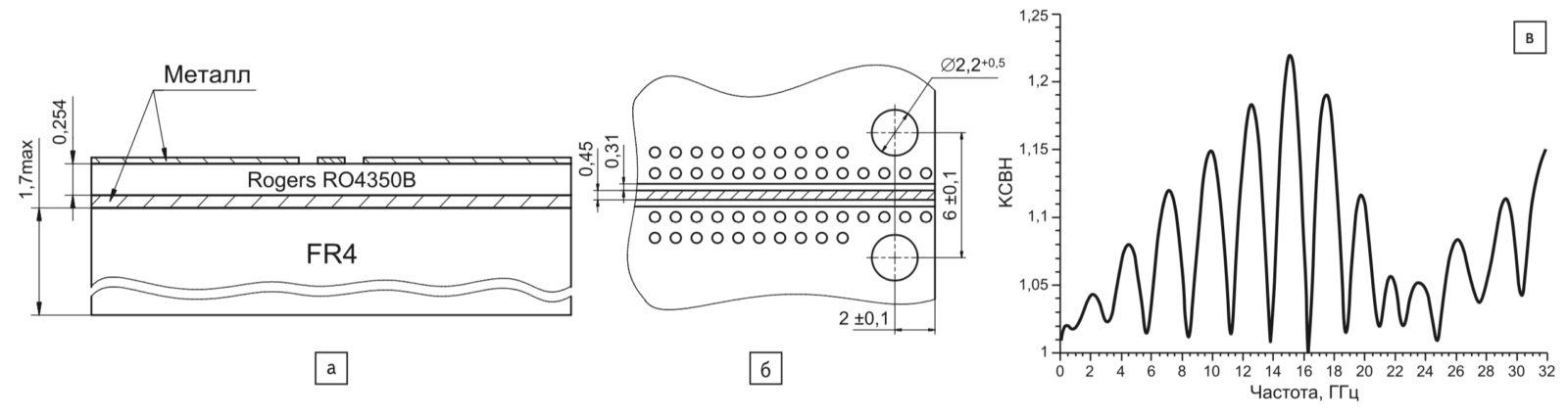 Материал печатной платы; б) размеры копланарной линии; в) частотная зависимость КСВН одного коаксиально-микрополоскового перехода «ПКМ1-32 — плата»
