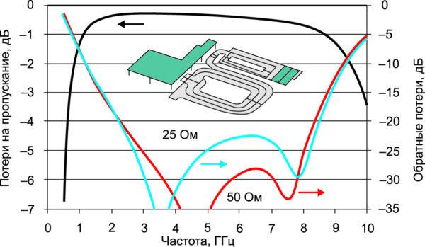 Результаты электромагнитного моделирования трехпортового трансформатора