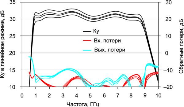 S-параметры, измеренные для отладочной платы