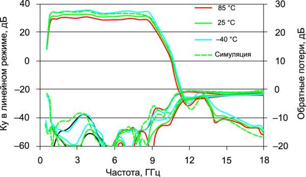 Температурные зависимости S-параметров тестируемой платы с МИС