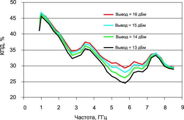 Частотная зависимость КПД в непрерывном режиме