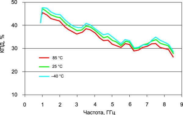 Температурная зависимость КПД