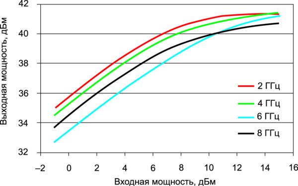 Характеристики насыщения для разных частот МИС