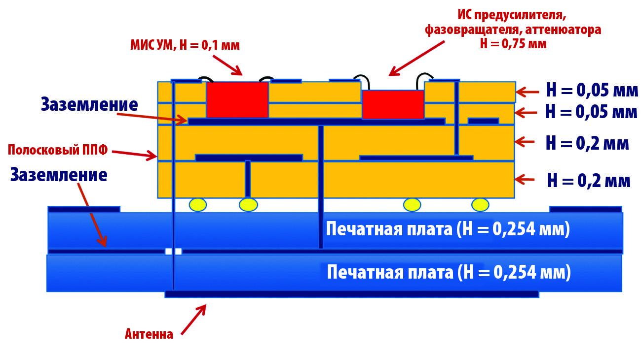 Упрощенная схема модуля в разрезе
