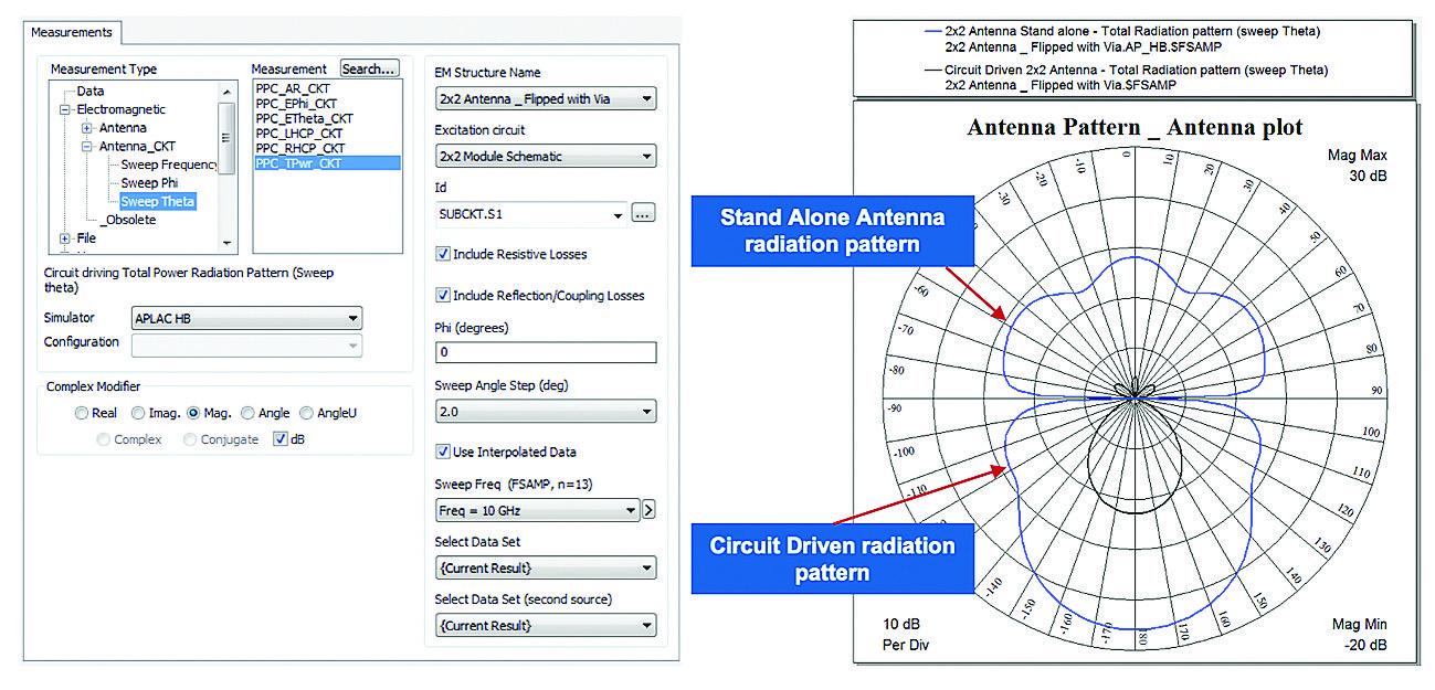 Специальные измерения позволяют учесть влияние цепи питания антенны на ее ДН