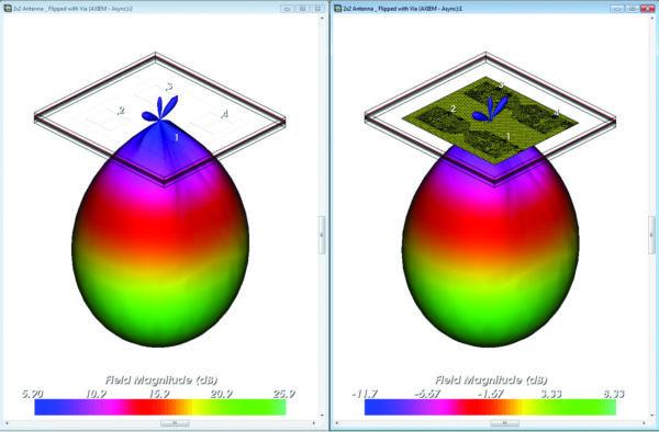 Сравнение ДН антенны в зависимости от наличия цепи питания