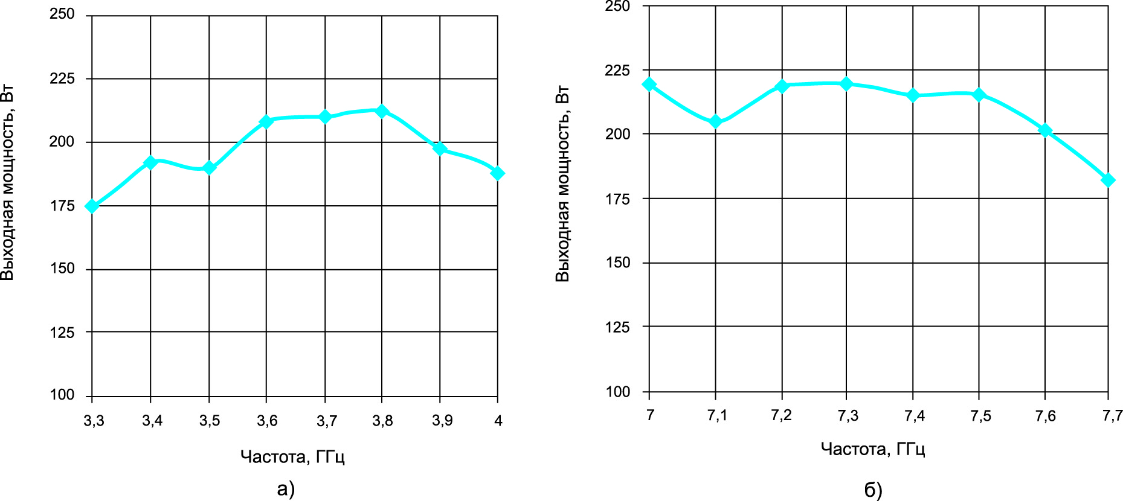 Зависимости выходной мощности усилителей S- (а) и C-диапазонов (б) при номинальной входной мощности 5 мВт.