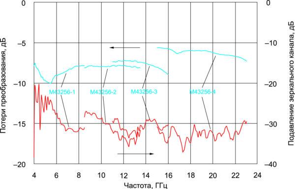 Потери преобразования и подавление зеркального канала смесителей М43256 (режим преобразования «вниз» с внешним квадратурным сумматором, fIF = 100 МГц)