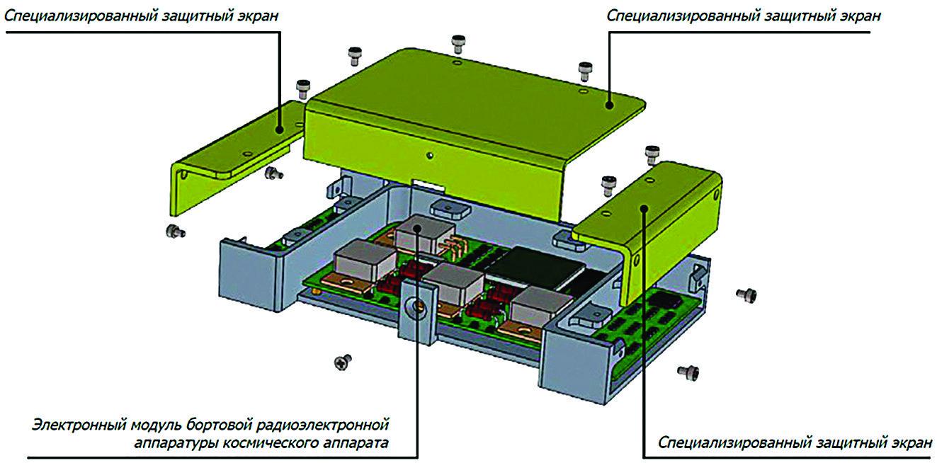 Конструкционная защита РЭА от электронного и протонного излучения космического пространства [20]