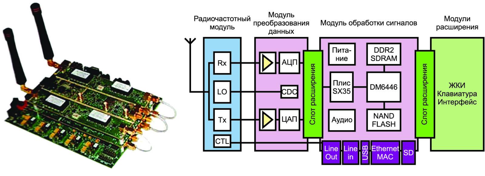 Вид платформы SDR формата FFM фирмы Lyrtech и структурная схема платформы SDR формата FFM фирмы Lyrtech [24]