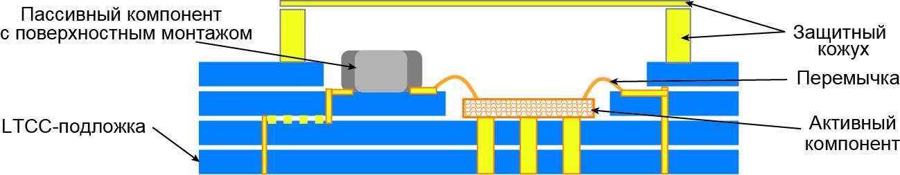 Поперечное сечение модуля, построенного по технологии LTCC