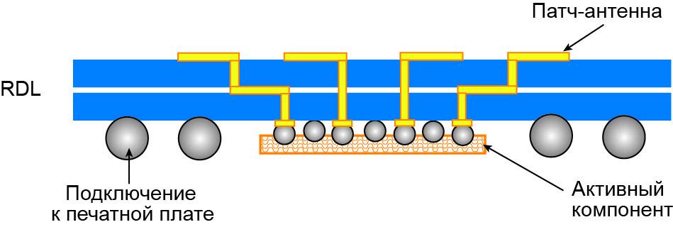 Поперечное сечение модуля, построенного по технологии AiP