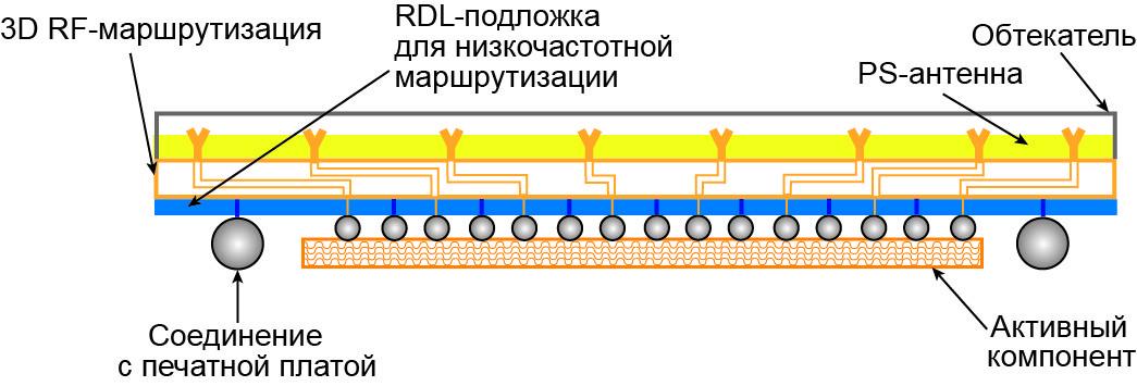 Поперечное сечение модуля, построенного по технологии PolyStrata